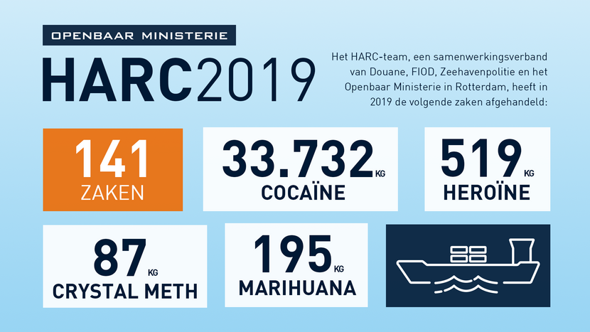 2019: Ruim 34.000 kilo drugs onderschept in Rotterdamse haven