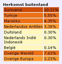 Uit de databank blijkt dat Rotterdam steeds meer mensen van Surinaamse, Turkse of Marokkaanse afkomst telt. Van de 616.528 inwoners van Rotterdam (per 1 januari dit jaar) is ruim 37 procent van niet-westerse afkomst waarvan het aantal Surinamers het hoogst is. Grafiek: Meertens Instituut
