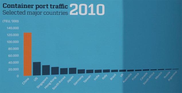 'Container Port traffic 2010' staat er boven de grafiek. China is veruit de grootste met zeker acht havens, gevolgd door de VS, Singapore, Hongkong en nog een hele rij. Duitsland staat als 7e land vermeld, maar Nederland (Rotterdam was op dat moment nummer acht in de wereld) komt helemaal niet voor in de rij van 20 tophavens.